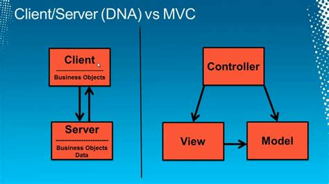 mvc pattern types mvc mvp and mvvm a comparison of architectural patterns