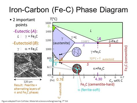 iron iron carbide diagram pdf the structure and dynamics of solids ppt