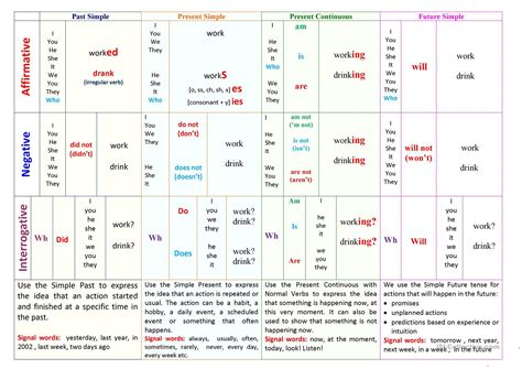 grammar tenses table basic tenses table worksheet free esl printable