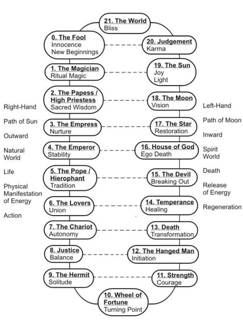 Tarot - Major Arcana relationships. I don't agree with all