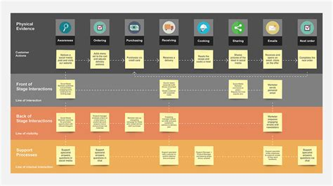 Service Blueprint Template S Download Service Blueprint Template Free