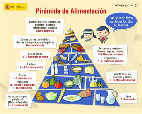 piramide de alimentos comision text images  video glogster  interactive