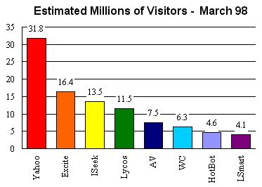 Search Engines Ratings Largest Search Engines