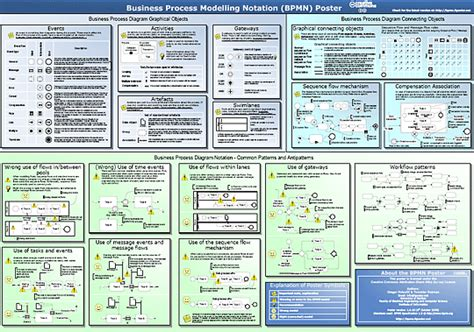business process visio template templates 187 business process modelling notation poster