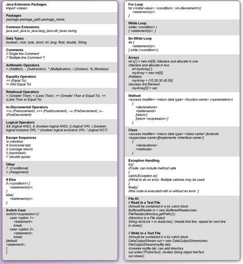java design pattern cheatsheet ondeweb 17 best ideas about java cheat sheet on pinterest java