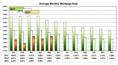 average house mortgage low average monthly mortgage rates good time to buy a home east southeast orlando fl real