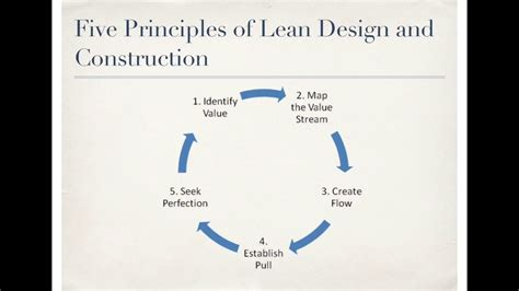 pattern construction youtube lean design construction youtube