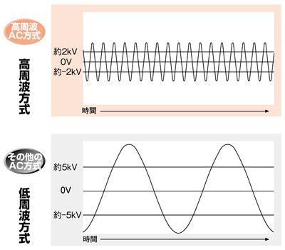 Ac J Tech Sharp 高周波ac方式の特長 静電気除去器 イオナイザ テクニカルガイド 制御機器 電子デバイス 産業用
