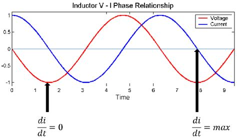 why does current lag voltage in an inductor what physically does it that current is lagging voltage in an inductor quora
