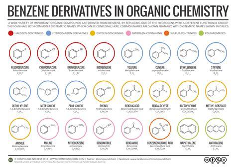 benzene derivatives   nomenclature  organic