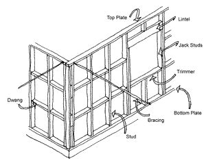 Interior Design Introduction to Construction   Walls