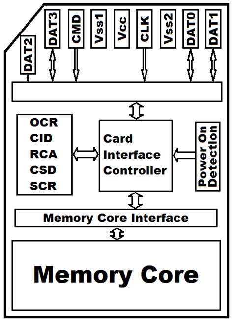 sd card diagram sd cards bitmaps oled s and microcontrollers page 2