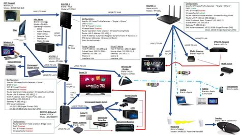 Home Network Setup by Helps No And Iptv Mio Tv Connection On Asus