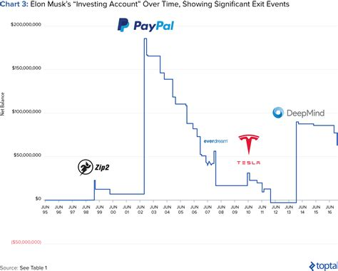 elon musk investments tactics and lessons learned from elon musk s investments
