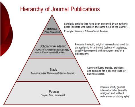 Peer Reviewed Literature Journals by Peer Review Open Access Archivangelism