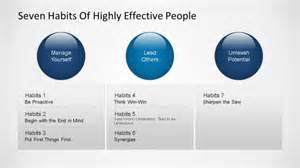 7 Habits Of Highly Effective People Planner Template Seven Habits Covey Powerpoint Template Slidemodel