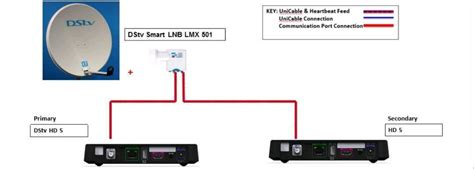 Its A Connection by New Dstv Decoder View Configuration Easy Guide