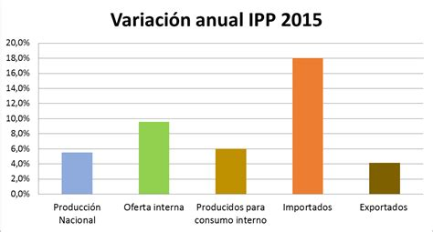 indice de precios para arriendos 2016 indice de precios al productor 2015