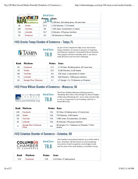 Most Social Mba Programs by Top 100 Most Social Media Friendly Chambers Of Commerce