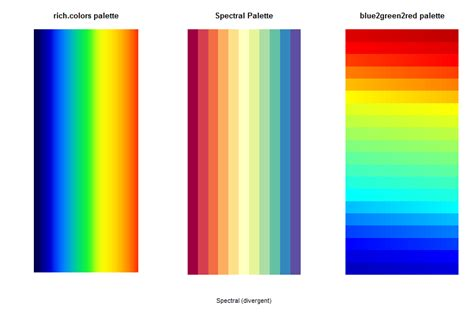 color scale colors how can i get a certain colorful scale in r