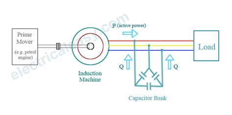 vector diagram of induction generator self excited induction generator theory 28 images vector of wind driven self excited