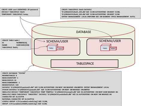 oracle tutorial create schema oracle schema what is an oracle schema is it a user