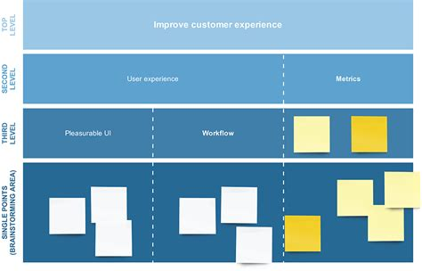 affinity diagram template affinity diagram exle and template