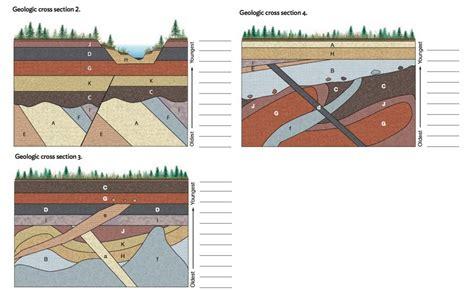 interpreting geologic block diagram relative ages wiring