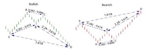 crab pattern trading harmonics and ichimoku trader fibonacci harmonics