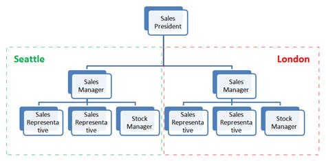 sle of organization chart 4 best images of sales team structure sales department