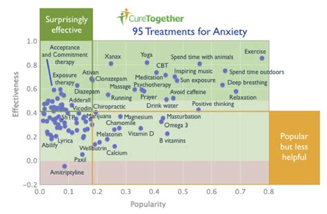 anxiety treatment what patients say works for anxiety 23andme