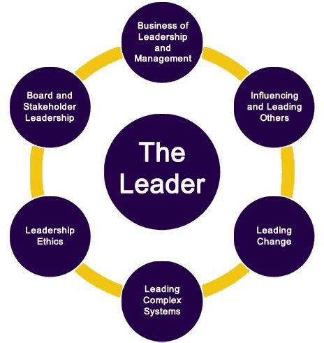 images  leadership  pinterest research