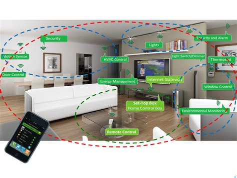 Design And Construction Of Home Automation System Using Dtmf Decoder Glossaire Domotique Pour Les Nuls