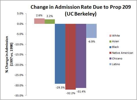 Of California Berkeley Mba Acceptance Rate by Masters Journalism Programs California Pricesgalafs