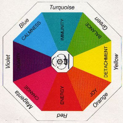 color therapy chart colour therapy
