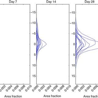 (pdf) bacterial community dynamics during the early stages