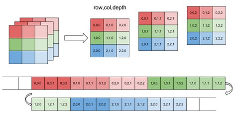 memory layout of vector memory layout of multi dimensional arrays eli bendersky