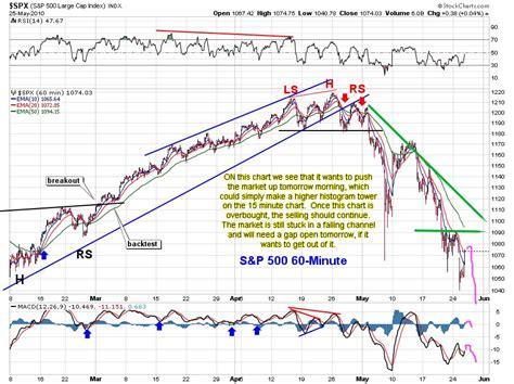dragon pattern stock chart bull trap stock market crane forex rates uganda