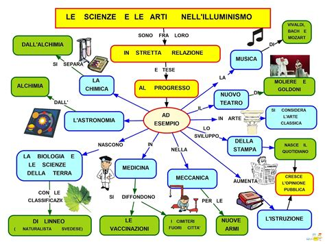 illuminismo goldoni mapper illuminismo scienza e arti