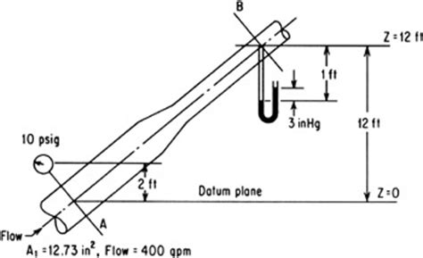 bernoulli's theorem | engineering360
