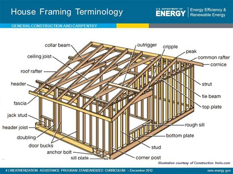 House Framing Terms 28 Images House Construction House Construction Terms Diy