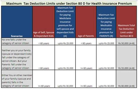 section 80d preventive health checkup insight on section 80d and health insurance policy