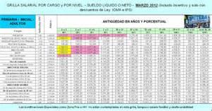 grilla salarial docente 2016 suteba search results for grilla salarial universitarios 2013
