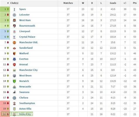England Premier League Table | english premier league table bing images