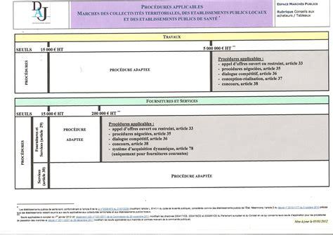 Modèle Avenant Contrat De Travail Fonction Publique Territoriale Comment Contr 244 Ler Un March 233 Dans Votre Commune