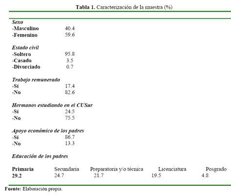 preguntas sobre gastos personales h 225 bitos de consumo del estudiante universitario el caso