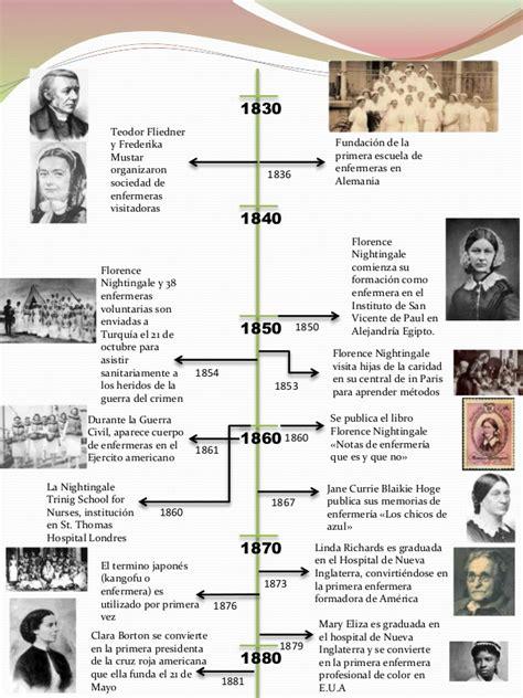 linea del tiempo de la enfermeria historia de la enfermer 237 a
