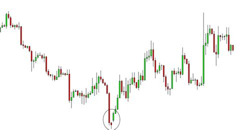 candlestick pattern indonesia most powerful candlestick patterns part 3
