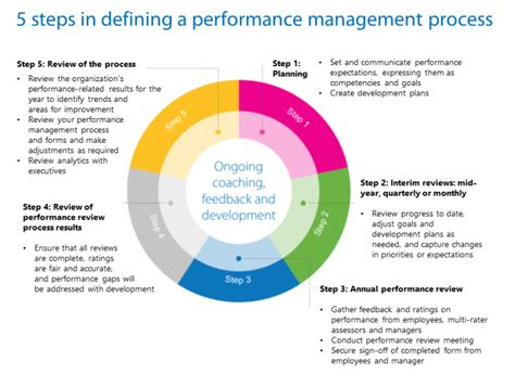 performance management process template performance management cycle pictures to pin on