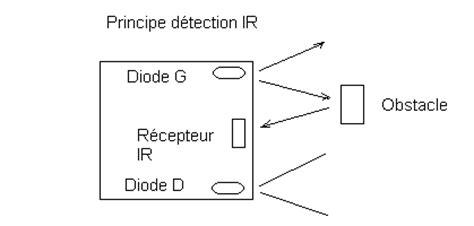 ir diode strom robotique